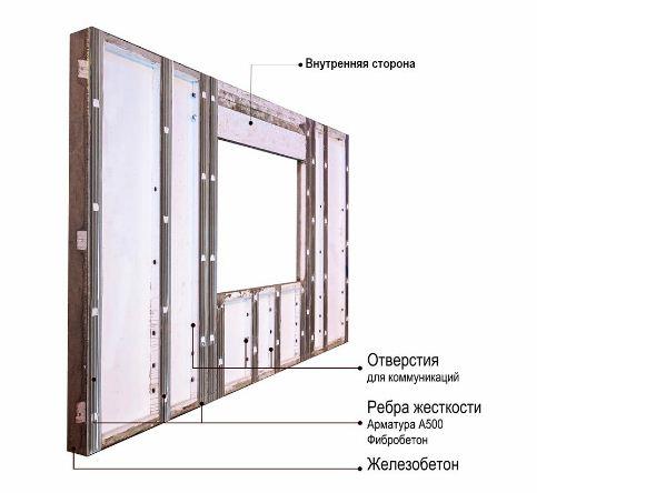 Структура железобетонной стеновой панели