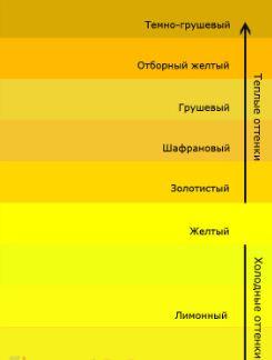 Оттенки лимонного цвета