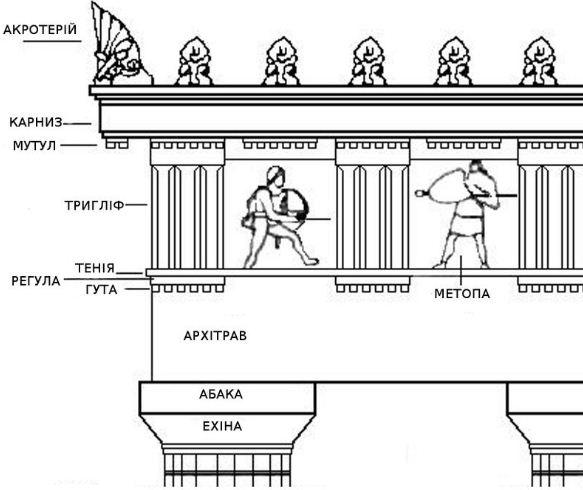 Схема дорического антаблемента с обозначением гутт