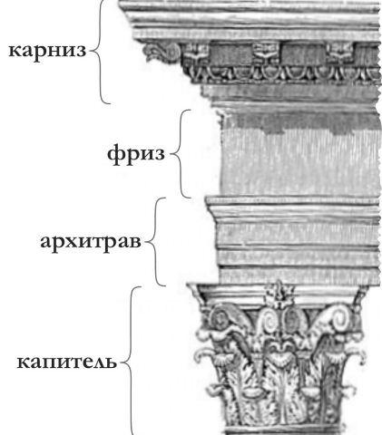 Антаблемент коринфского ордера