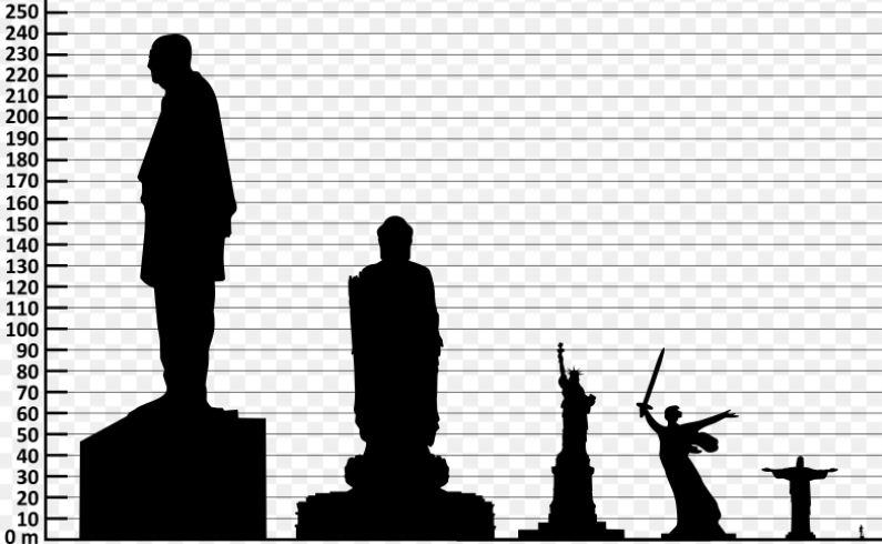 Сравнительные размеры некоторых известных во всем мире статуй. Статуя Единства = 240 м, Будда Весеннего Храма ( Лушань) = 153 м,